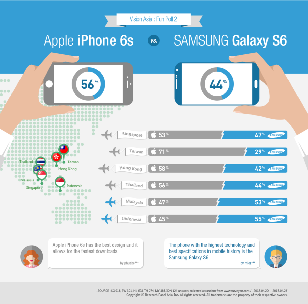 [Infographic] Asia Research Poll: Apple vs. Samsung | EYE ON ASIA