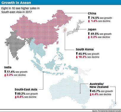 South-East Asia Sales Growth