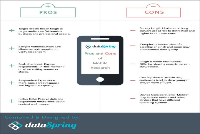 [Infographic] Pros and Cons of Mobile Research