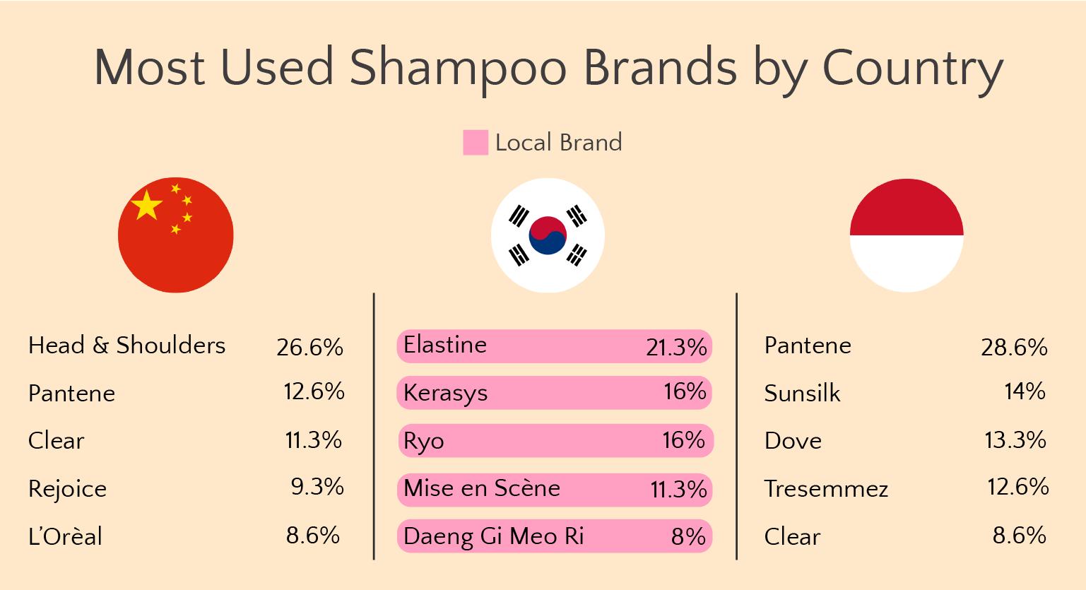 Shampoo Buyer Behavior: Graph 3