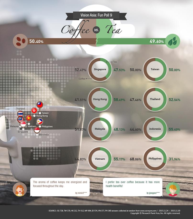 coffee vs tea infographic
