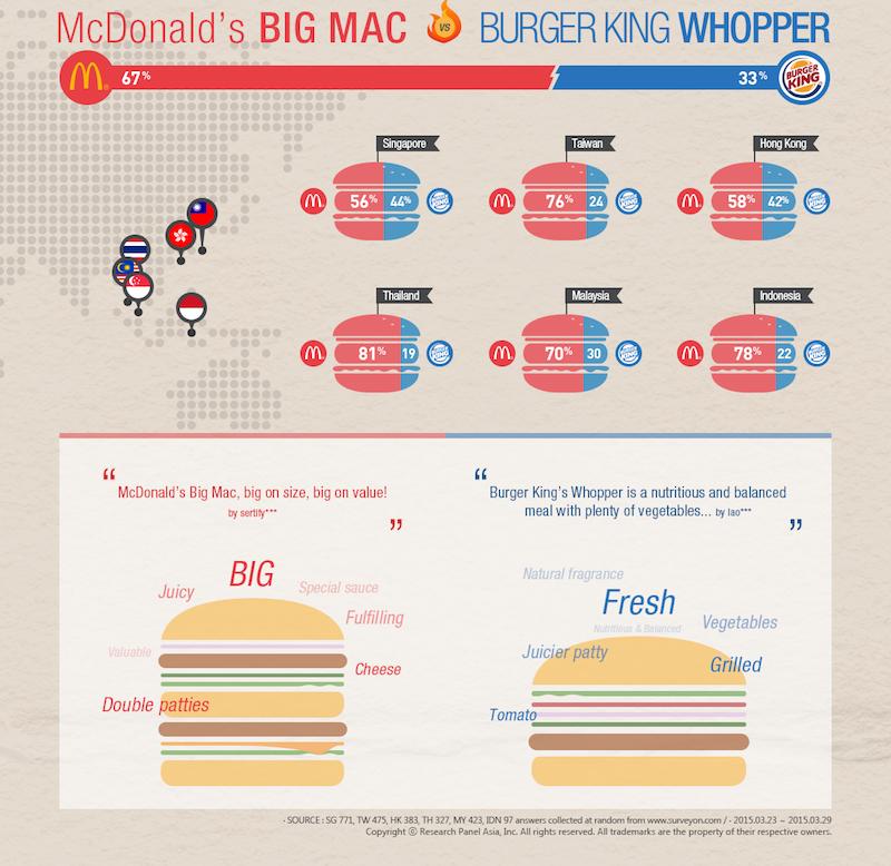 Mcdonald's Big Mac vs. Burger King Whopper Infographic