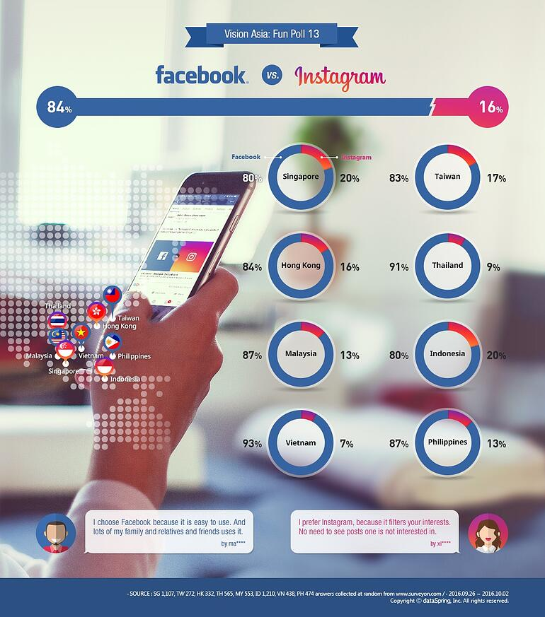 [Infographic] Asia Poll: Facebook vs. Instagram
