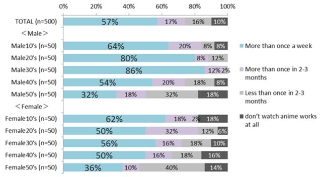 Chart 3: Japan study animated TV and anime