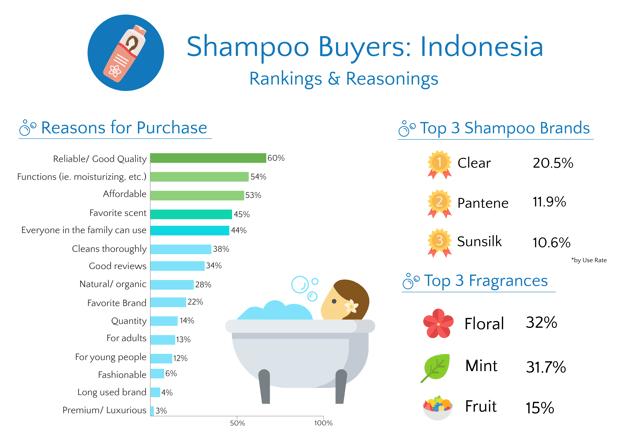 Shampoo Buyer Indonesia Ranking Reasoning Infographic