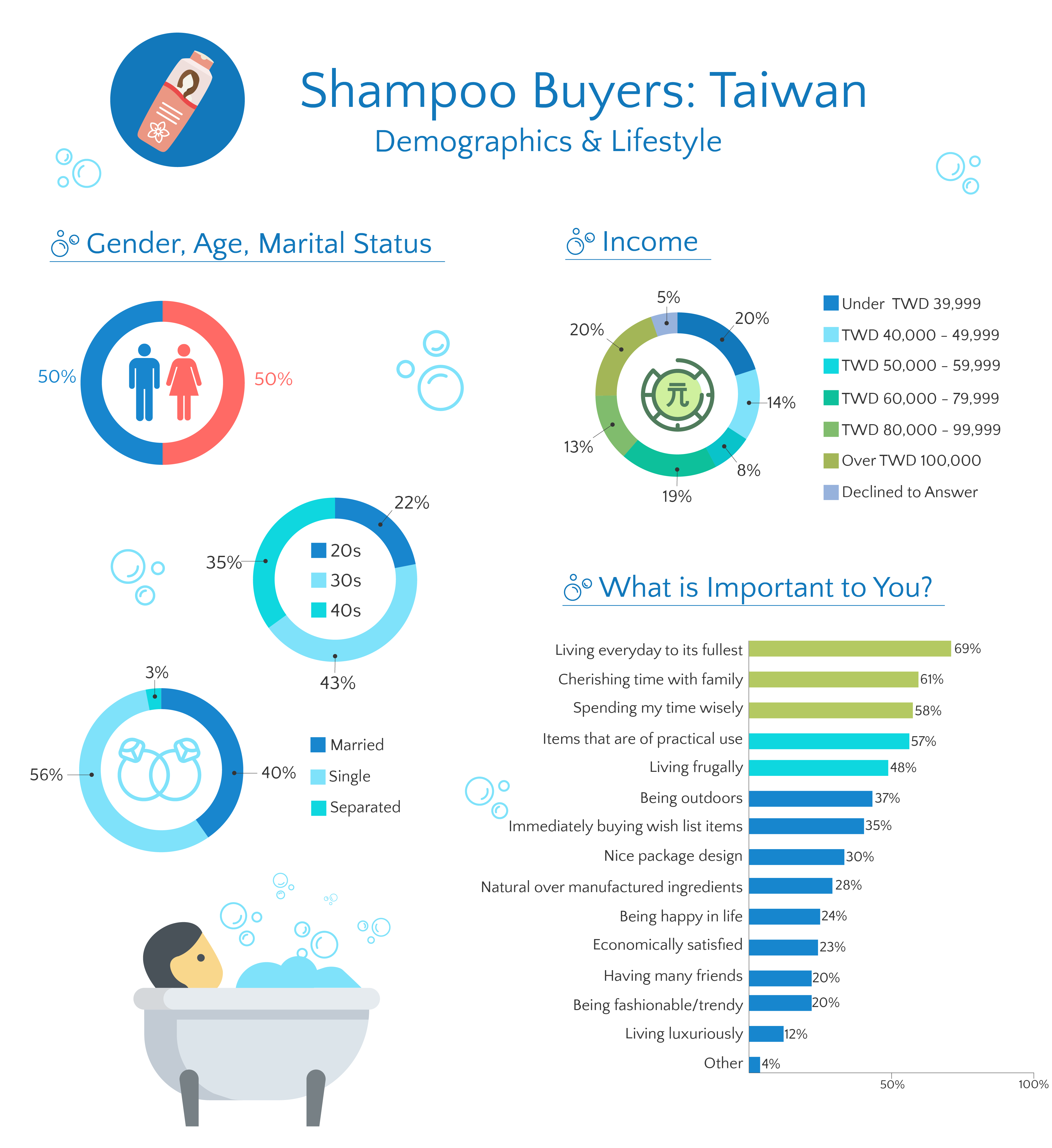 Taiwan Shampoo infographic demographic & lifestyle