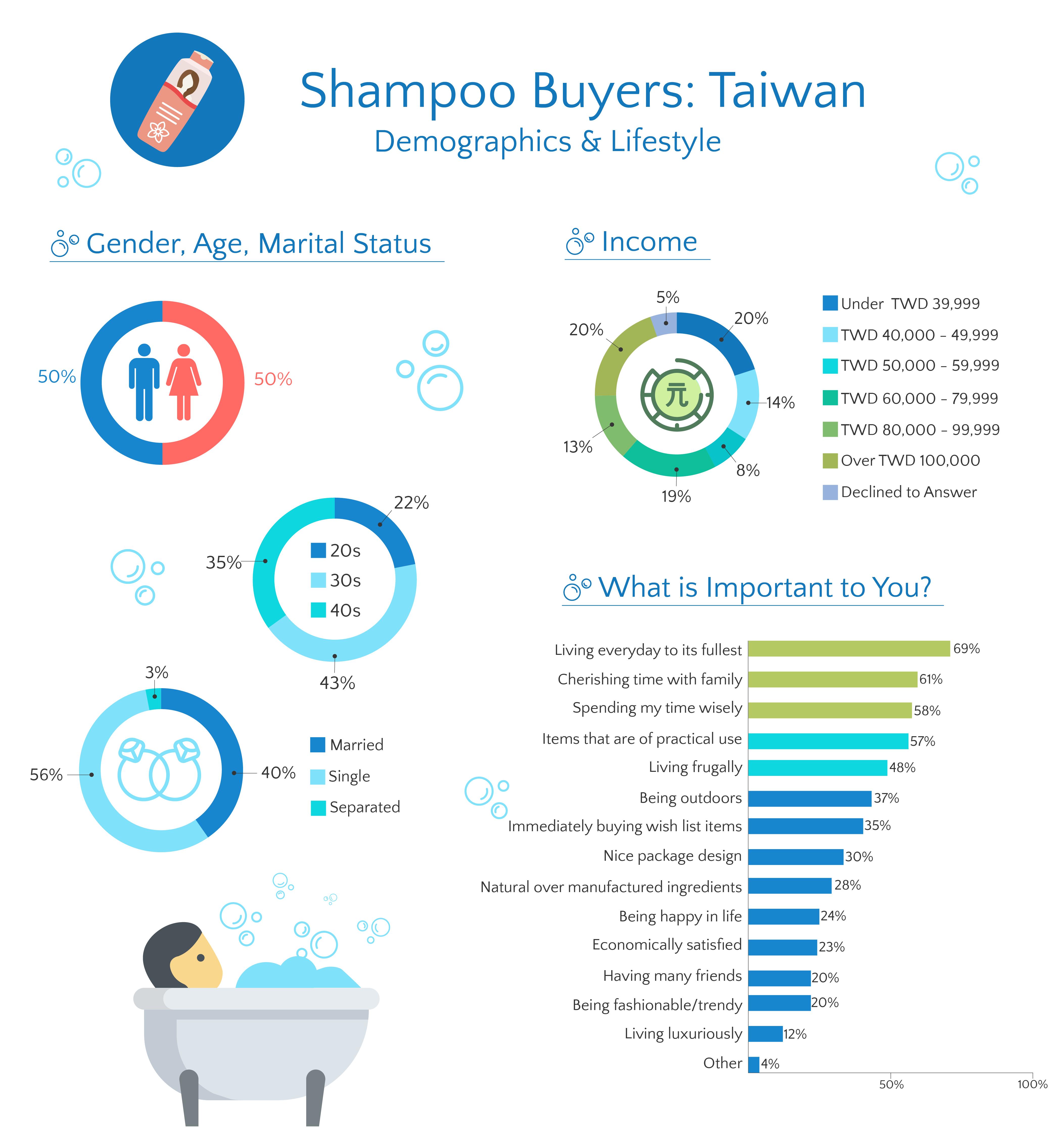 Taiwan Shampoo infographic demographic & lifestyle