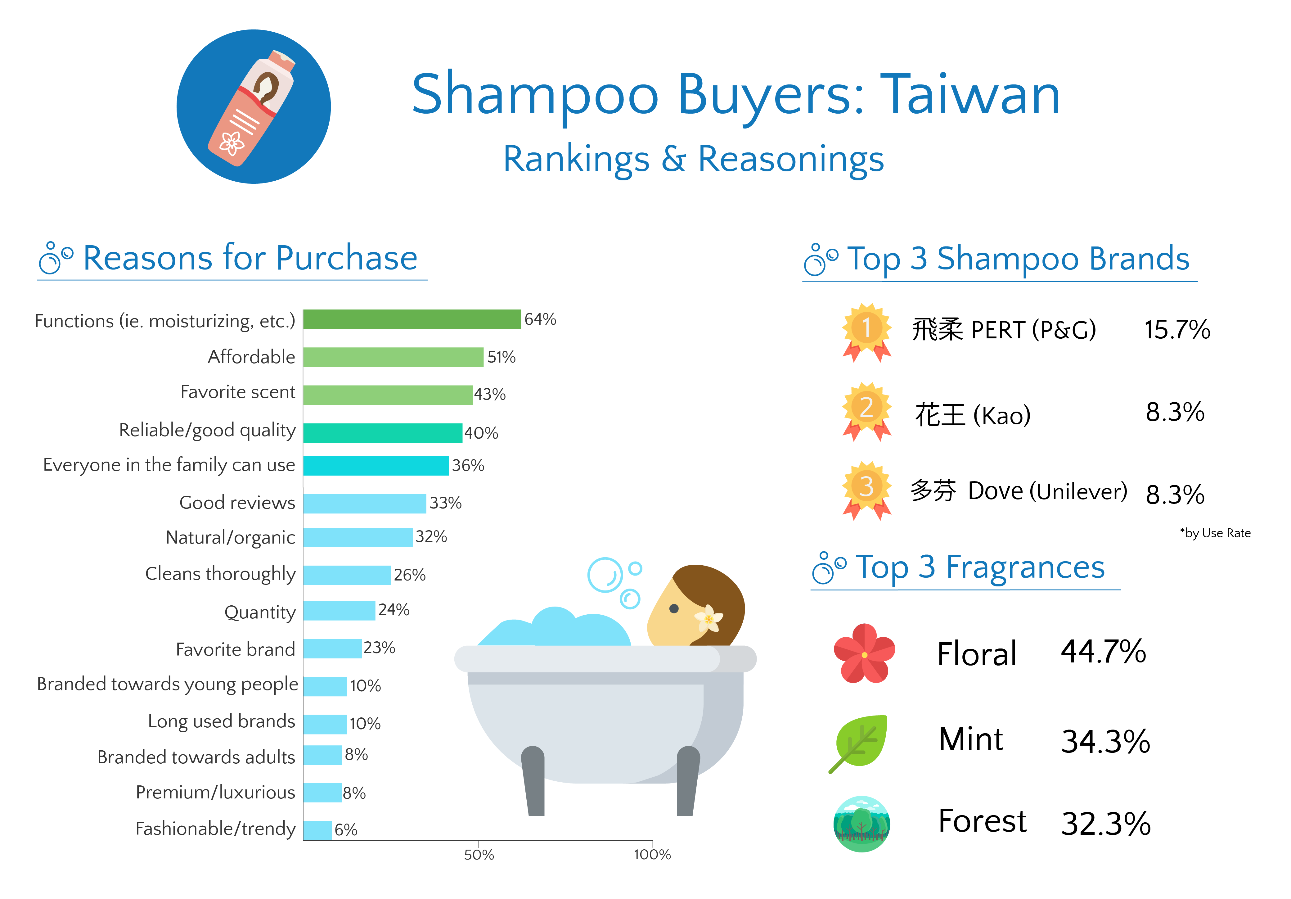 Shampoo Insights - What They Buy and Why