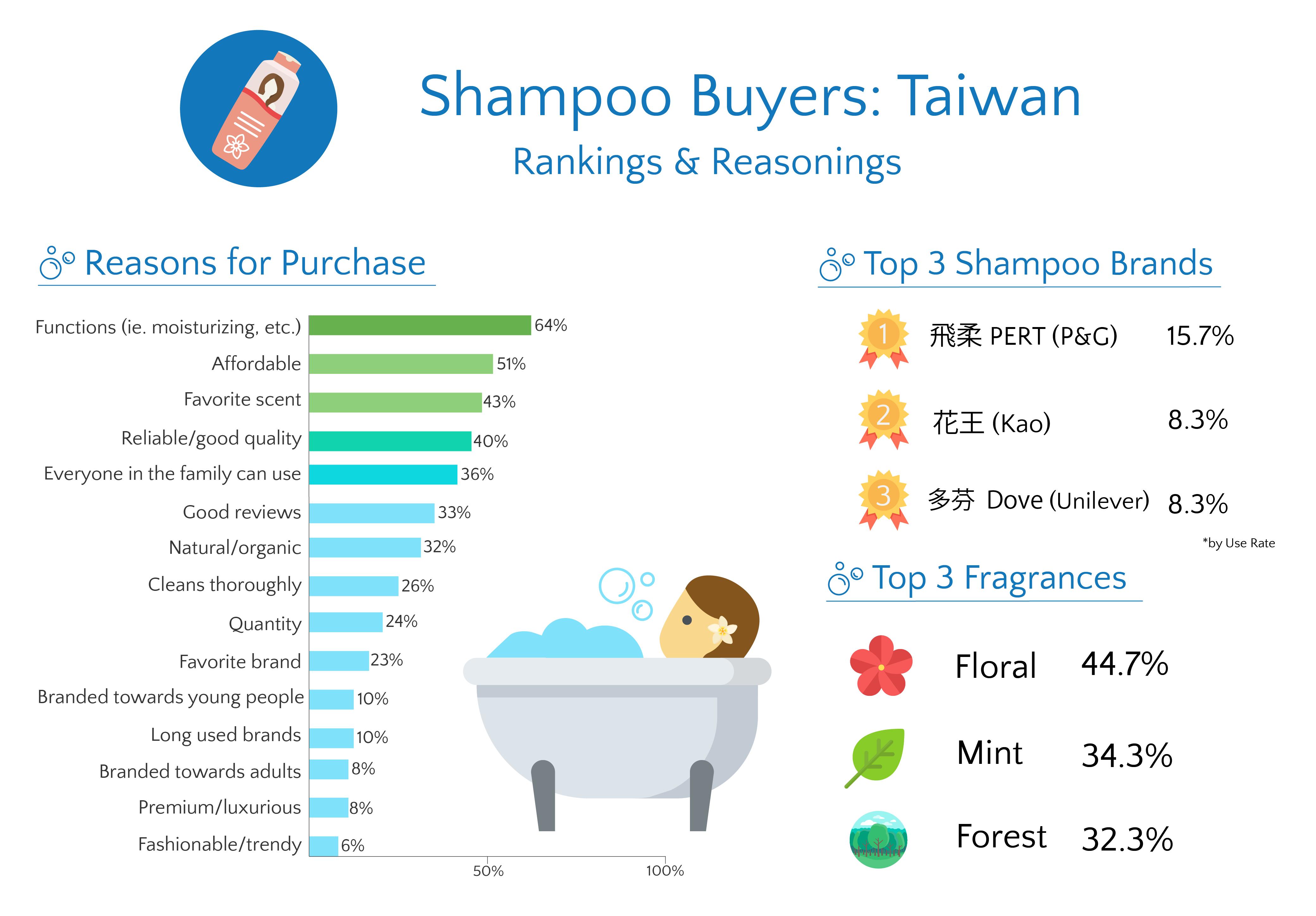 Taiwan Shampoo Infographic rankings & reasonings