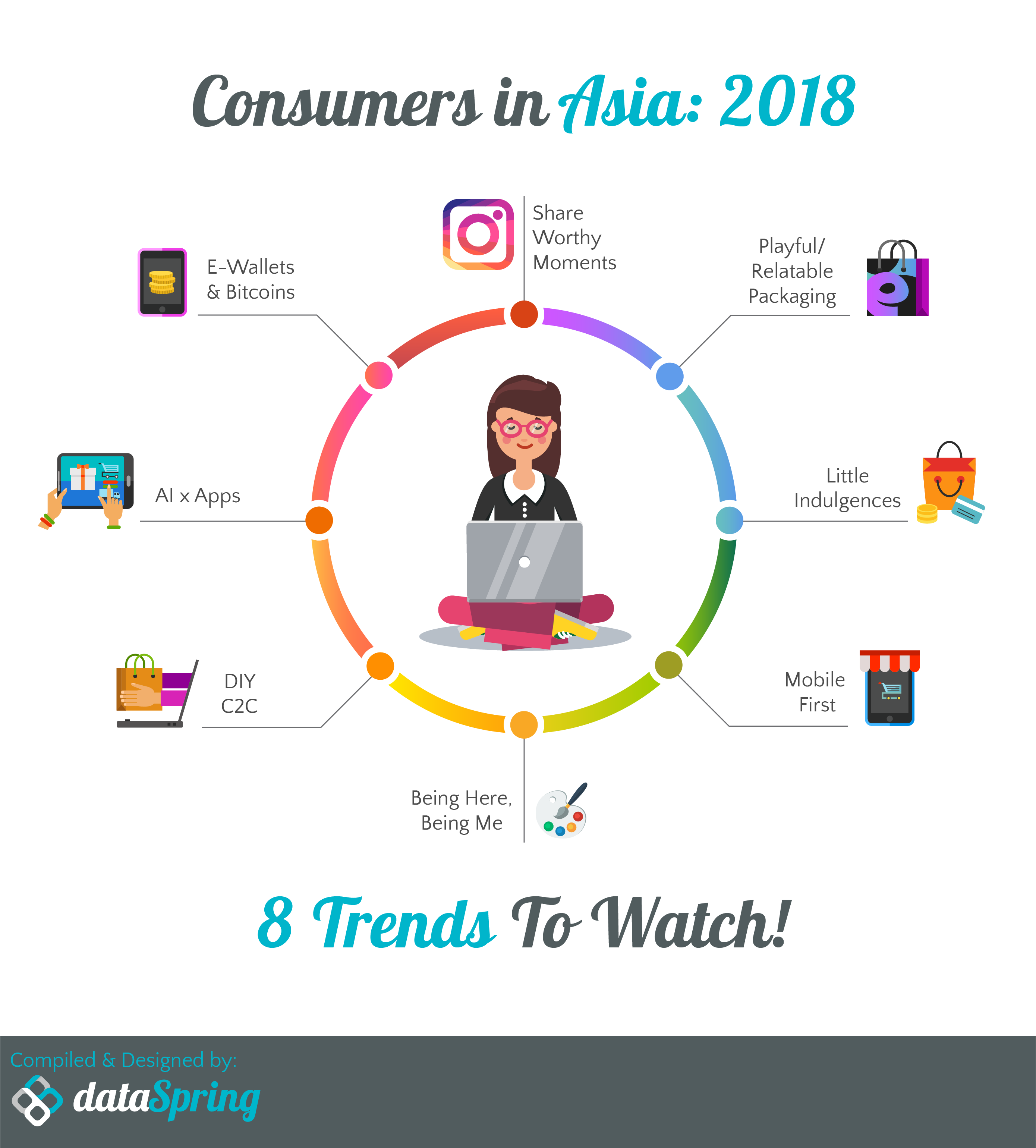 Consumers in Asia Trends in 2018 - Trend Report Asia 2018