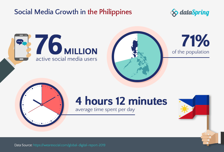 Social Media Growth in the Philippines