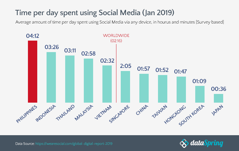 Time per day spent using social media