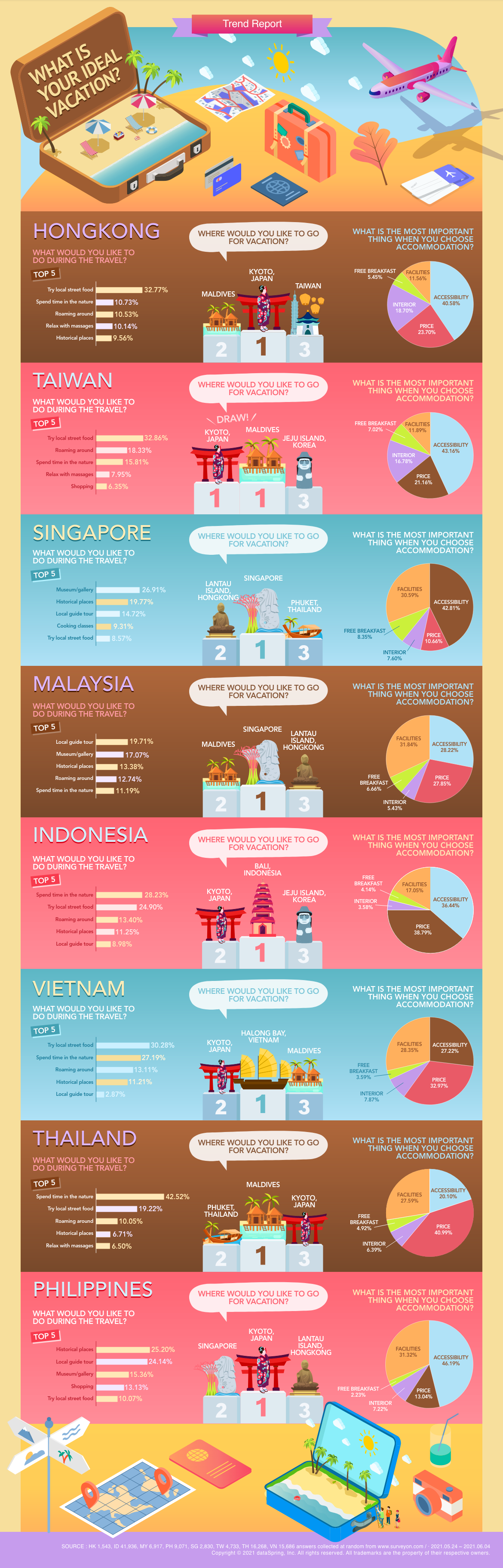2021-Trend-report-what-is-your-ideal-vacation