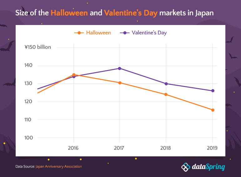 Halloween market size