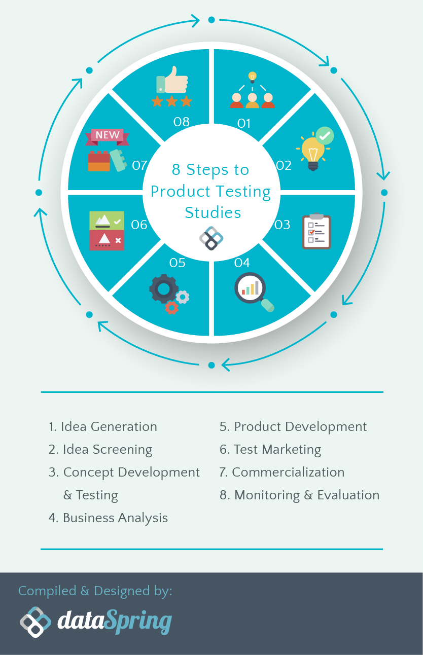 8 Steps of Product Testing Studies