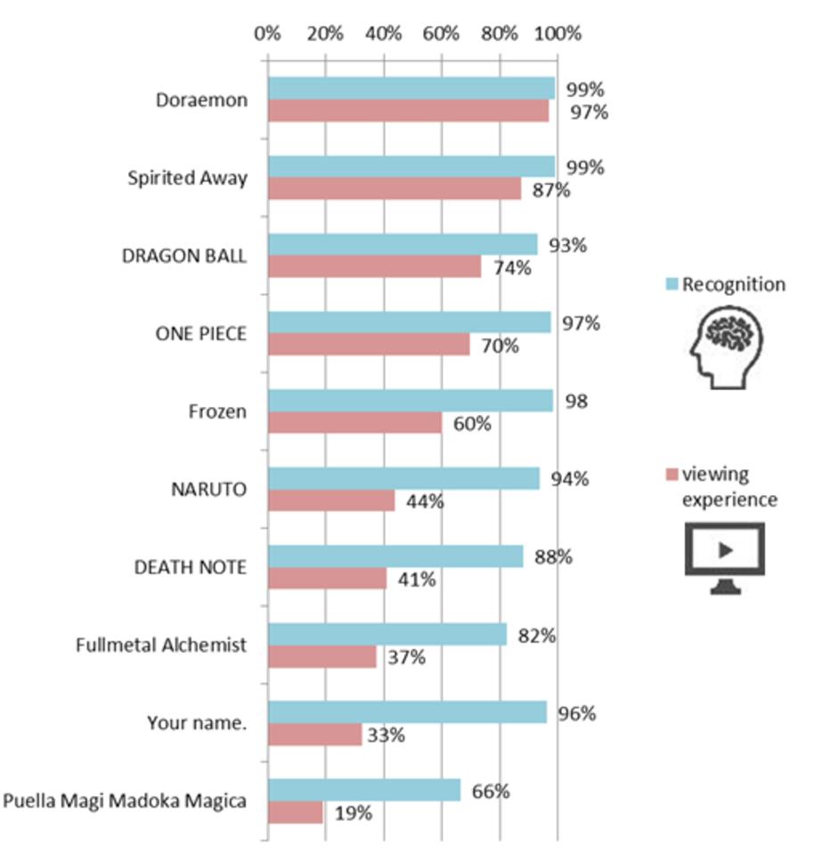 Chart 4: Japan study animated TV and anime