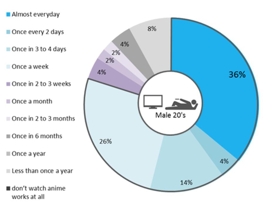 Chart 1: Japan study animated TV and anime