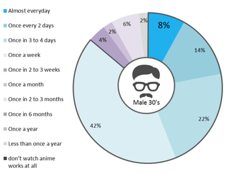 Chart 2: Japan study animated TV and anime