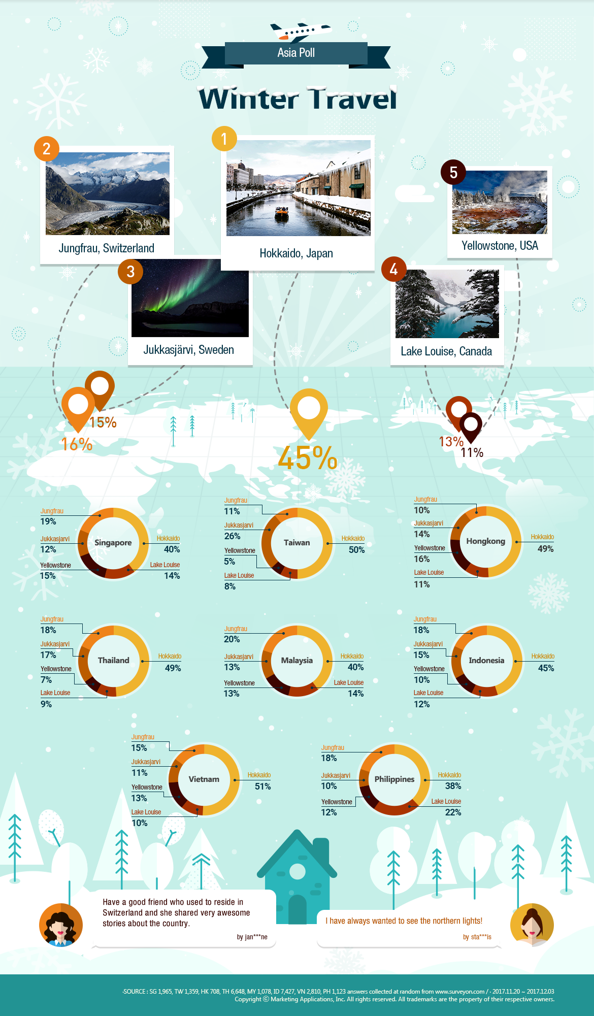 Winter Travel Infographic