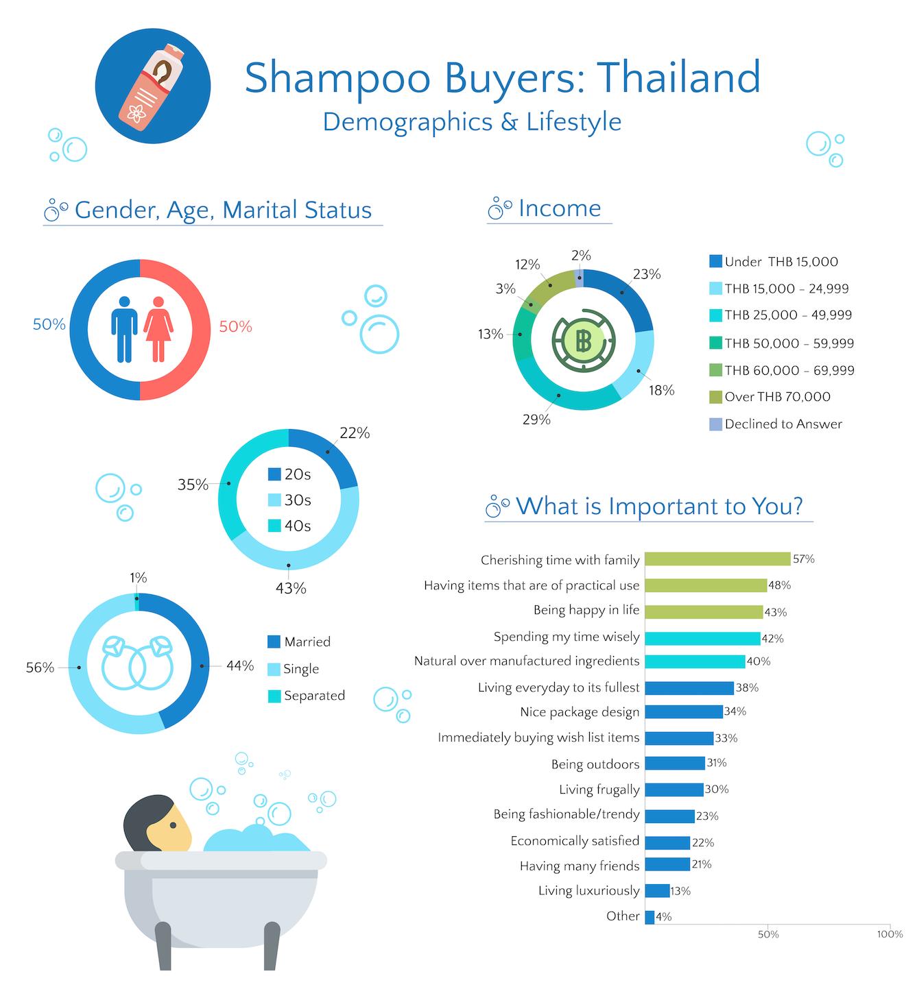 thailand shampoo buyer demographic