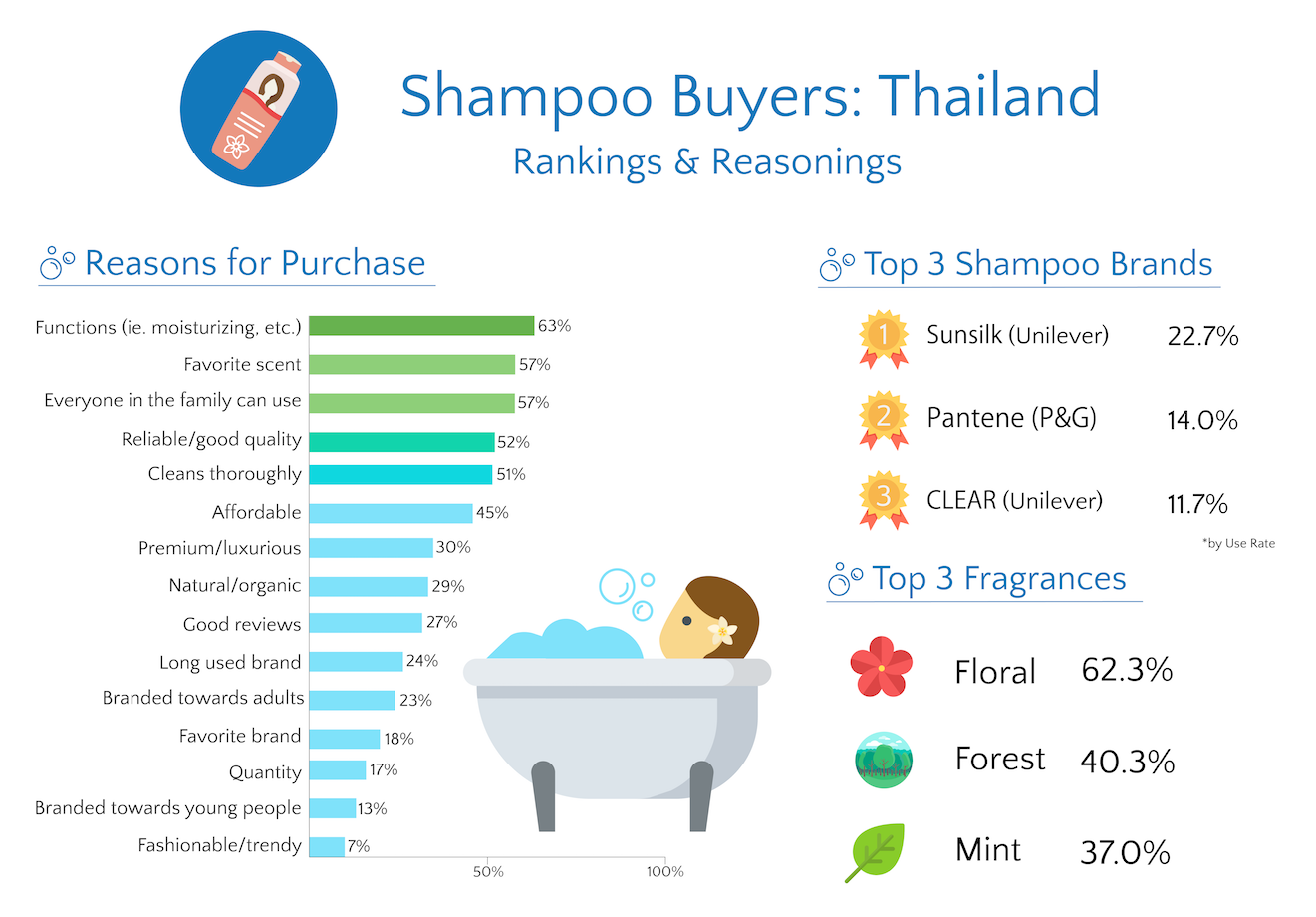 thailand shampoo buyer ranking and reasoning