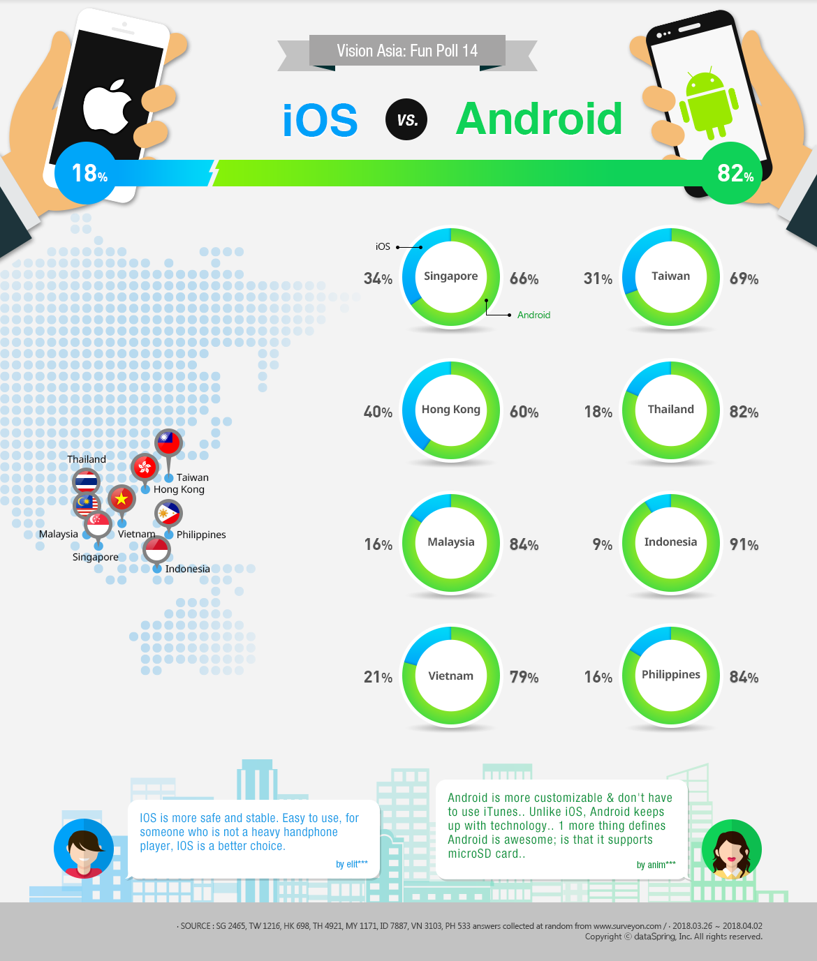 [Infographic] Asia Research Poll: Android vs. iOS