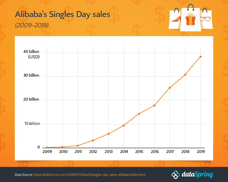 Singles Day Sales, Alibaba