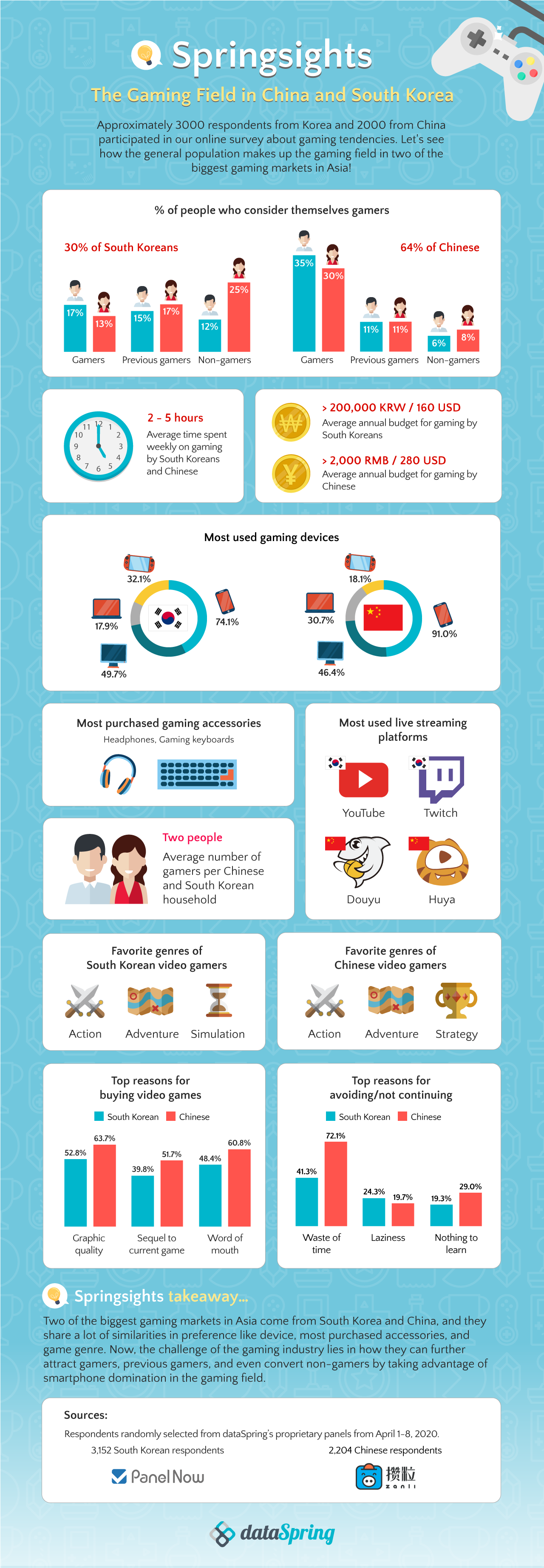 Springsights: The Gaming Field in China and South Korea